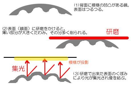 3dprinted_makyou_shikumi